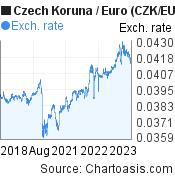 Czech Koruna to Euro (CZK/EUR) 5 years forex chart, featured image