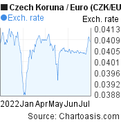 Czech Koruna to Euro (CZK/EUR) 6 months forex chart, featured image