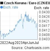 Czech Koruna to Euro (CZK/EUR) forex chart, featured image