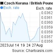 Czech Koruna to British Pound (CZK/GBP) 1 month forex chart, featured image