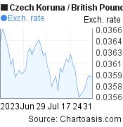 Czech Koruna to British Pound (CZK/GBP) 2 months forex chart, featured image