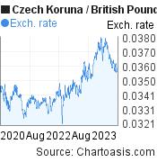 Czech Koruna to British Pound (CZK/GBP) 3 years forex chart, featured image