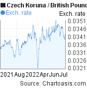 Czech Koruna to British Pound (CZK/GBP)  forex chart, featured image