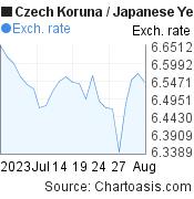 Czech Koruna to Japanese Yen (CZK/JPY) 1 month forex chart, featured image