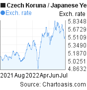 Czech Koruna to Japanese Yen (CZK/JPY) 1 year forex chart, featured image