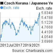 Czech Koruna to Japanese Yen (CZK/JPY) 10 years forex chart, featured image
