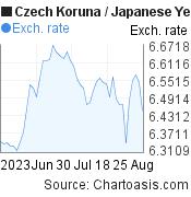 Czech Koruna to Japanese Yen (CZK/JPY) 2 months forex chart, featured image