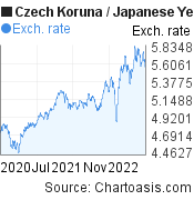 Czech Koruna to Japanese Yen (CZK/JPY) 2 years forex chart, featured image