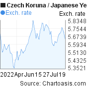 Czech Koruna to Japanese Yen (CZK/JPY) 3 months forex chart, featured image