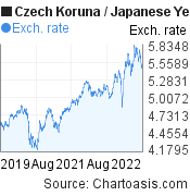 Czech Koruna to Japanese Yen (CZK/JPY) 3 years forex chart, featured image