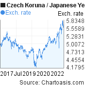 Czech Koruna to Japanese Yen (CZK/JPY) 5 years forex chart, featured image