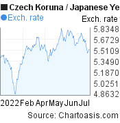 Czech Koruna to Japanese Yen (CZK/JPY) 6 months forex chart, featured image