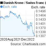 Danish Krone to Swiss Franc (DKK/CHF) 2 years forex chart, featured image