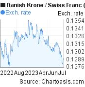 Danish Krone to Swiss Franc (DKK/CHF)  forex chart, featured image
