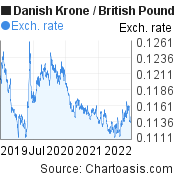 Danish Krone to British Pound (DKK/GBP) 3 years forex chart, featured image