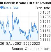 Danish Krone to British Pound (DKK/GBP) 5 years forex chart, featured image