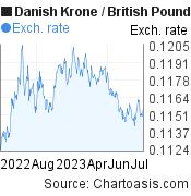 Danish Krone to British Pound (DKK/GBP) forex chart, featured image