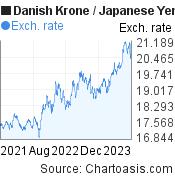 Danish Krone to Japanese Yen (DKK/JPY) 2 years forex chart, featured image