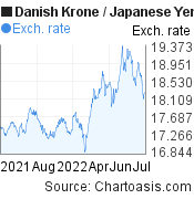 Danish Krone to Japanese Yen (DKK/JPY) forex chart, featured image