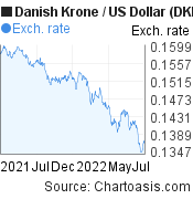 Danish Krone to US Dollar (DKK/USD) 1 year forex chart, featured image