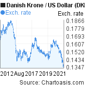 Danish Krone to US Dollar (DKK/USD) 10 years forex chart, featured image