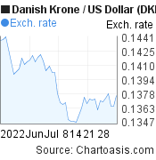 Danish Krone to US Dollar (DKK/USD) 2 months forex chart, featured image