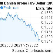 Danish Krone to US Dollar (DKK/USD) 2 years forex chart, featured image