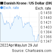 Danish Krone to US Dollar (DKK/USD) 3 months forex chart, featured image