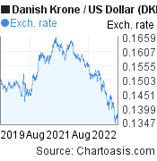 Danish Krone to US Dollar (DKK/USD) 3 years forex chart, featured image