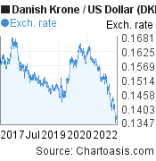 Danish Krone to US Dollar (DKK/USD) 5 years forex chart, featured image