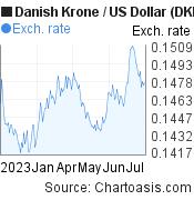 Danish Krone to US Dollar (DKK/USD) 6 months forex chart, featured image