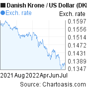 Danish Krone to US Dollar (DKK/USD)  forex chart, featured image