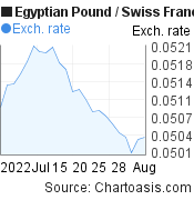 Egyptian Pound to Swiss Franc (EGP/CHF) 1 month forex chart, featured image