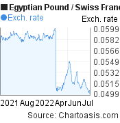 Egyptian Pound to Swiss Franc (EGP/CHF) 1 year forex chart, featured image