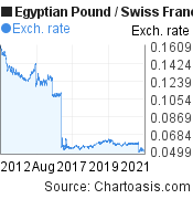Egyptian Pound to Swiss Franc (EGP/CHF) 10 years forex chart, featured image