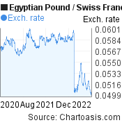 Egyptian Pound to Swiss Franc (EGP/CHF) 2 years forex chart, featured image