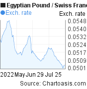 Egyptian Pound to Swiss Franc (EGP/CHF) 3 months forex chart, featured image