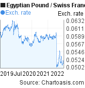 Egyptian Pound to Swiss Franc (EGP/CHF) 3 years forex chart, featured image