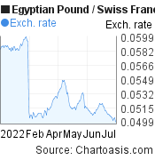 Egyptian Pound to Swiss Franc (EGP/CHF) 6 months forex chart, featured image