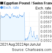 Egyptian Pound to Swiss Franc (EGP/CHF)  forex chart, featured image