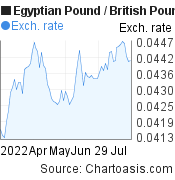 Egyptian Pound to British Pound (EGP/GBP) 3 months forex chart, featured image