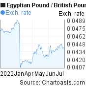 Egyptian Pound to British Pound (EGP/GBP) 6 months forex chart, featured image