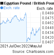Egyptian Pound to British Pound (EGP/GBP) forex chart, featured image