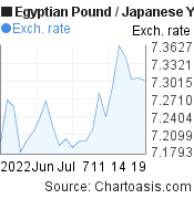 Egyptian Pound to Japanese Yen (EGP/JPY) 1 month forex chart, featured image