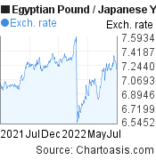 Egyptian Pound to Japanese Yen (EGP/JPY) 1 year forex chart, featured image