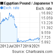 Egyptian Pound to Japanese Yen (EGP/JPY) 10 years forex chart, featured image