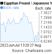 Egyptian Pound to Japanese Yen (EGP/JPY) 2 months forex chart, featured image