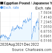 Egyptian Pound to Japanese Yen (EGP/JPY) 2 years forex chart, featured image