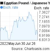 Egyptian Pound to Japanese Yen (EGP/JPY) 3 months forex chart, featured image