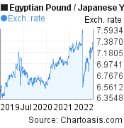 Egyptian Pound to Japanese Yen (EGP/JPY) 3 years forex chart, featured image